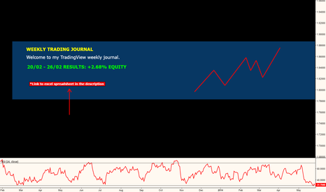 EURUSD: WEEKLY TRADING JOURNAL Nº5