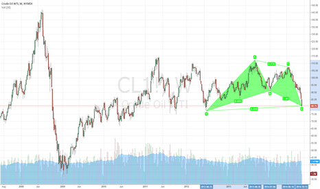 CL1!: WTI Crude