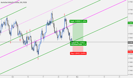 AUDUSD: AUDUSD: Buy Opportunity At Key Level