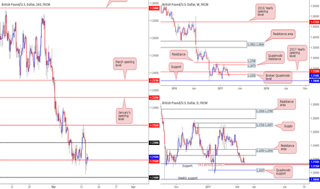 GBPUSD: Our thoughts on the GBP going forward...