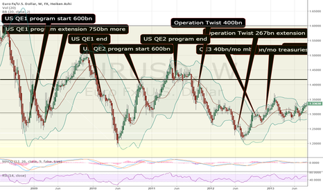 EURUSD: QE history on EURUSD chart part 1