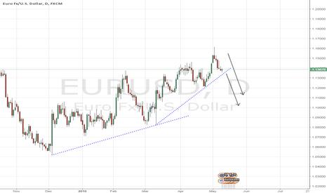 EURUSD: EURUSD - Daily Selling Pressure Building