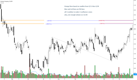 FAST: Fastenal Trend End