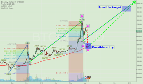 BTCUSD: MAINLY FOR @PRPS , EWs and Pennant formation
