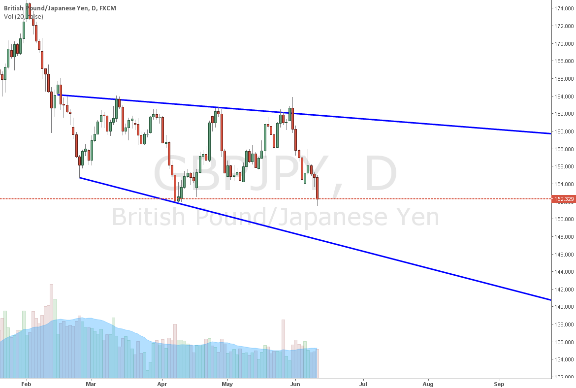 GBPJPY 1D Broadening Wedge Descending