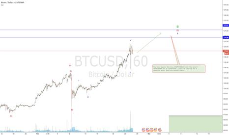 BTCUSD: Bitcoin still bullish