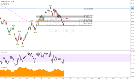 USOIL: Oil potential bearish reversal at 42.69
