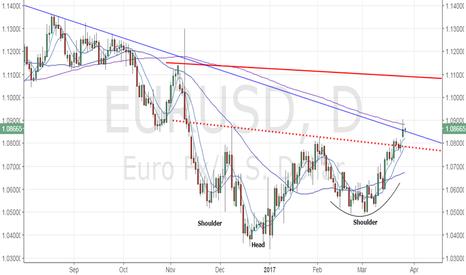 EURUSD: EUR/USD needs to close above 200-DMA