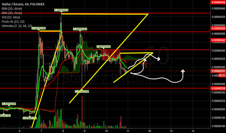 STRBTC: Behavior of Stellar: To the Moon or To the Hell.