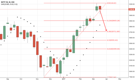 NIFTY: nifty - consolidation or correction
