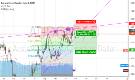 AUDCAD: Raising Wedge pattern cross with bearish three drives pattern