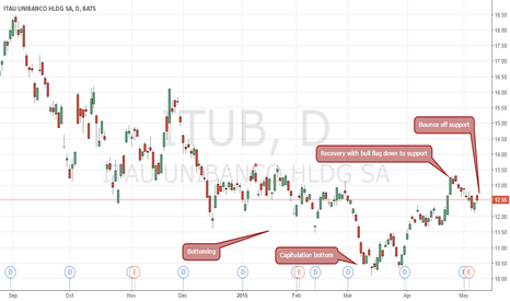 ITUB: Looking for initiation of an uptrend on ITUB