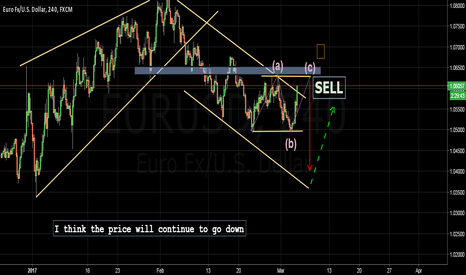 EURUSD: Only SELL