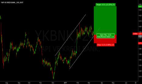 YKBNK: YKBNK - Long setup