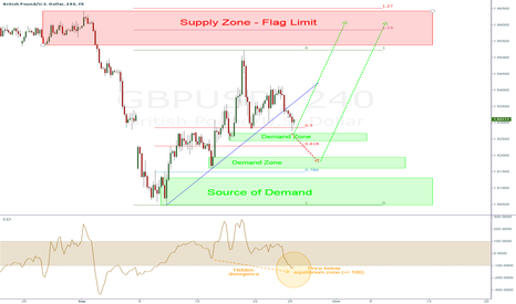 GBPUSD: GBP/USD - option for long