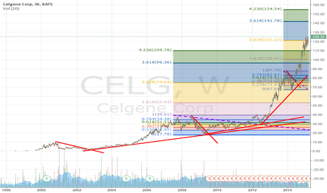 CELG: Do you think Ceglene will go up?