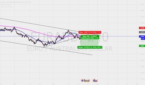 EURAUD: Going short