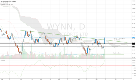 WYNN: Bullish Casino break