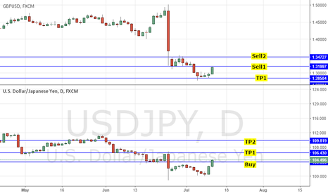 USDJPY: BUY USDJPY @104 & SELL GBPUSD @1.33: RISK-ON, POLITICS, BOJ, BOE