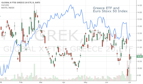 GREK: Greece Contagion Effect