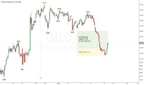 GILD: Make a quick buck on GILD