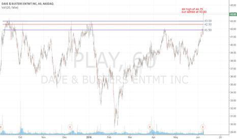 PLAY: PLAY earnings play, watching tomorrow for AH high