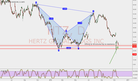 HTZ: Completion of Bearish Bat. Sitting @ structures top resistance