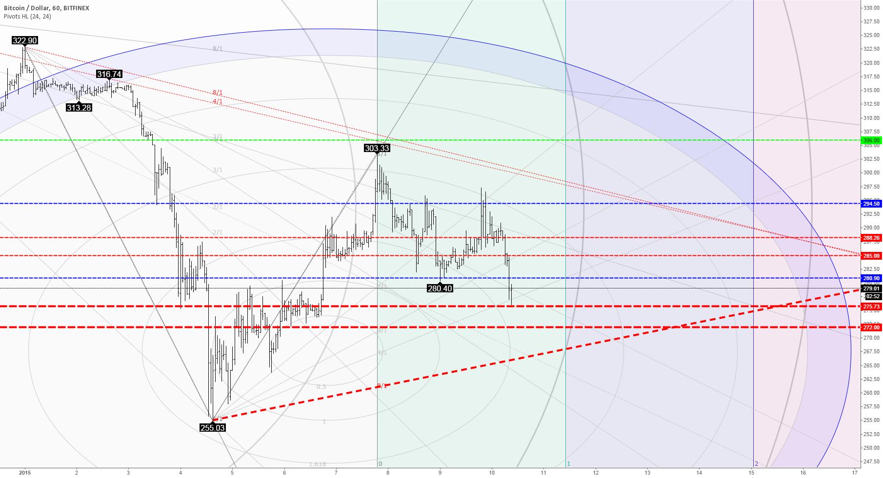 Bitcoin price down. Where next?