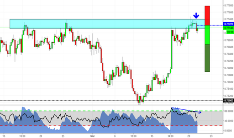 AUDUSD: Is AUDUSD coming down?