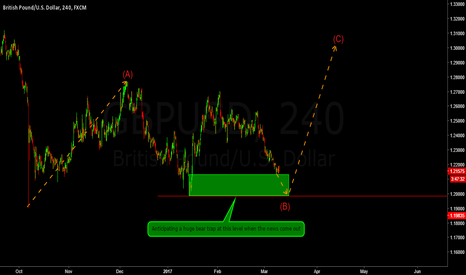 GBPUSD: Pre-nfp look at the GBPUSD. Mammoth upside setup.