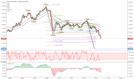 GBPUSD: Are we witnessing history ?