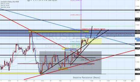 EURUSD: Current Eur/Usd Chart - Long still in position since last week