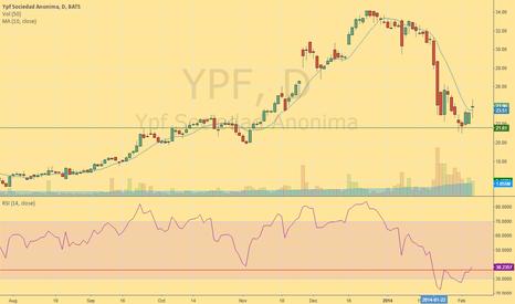 YPF: Long on YPF