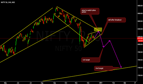 NIFTY: sell idea after correction
