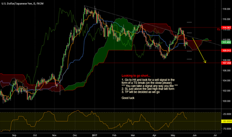 USDJPY: Waiting to break TS on the close to sell...