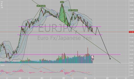 EURJPY: EUR/JPY Head and Shouders