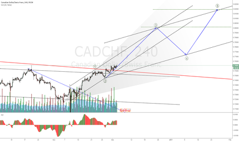 CADCHF: CADCHF setup with large stop