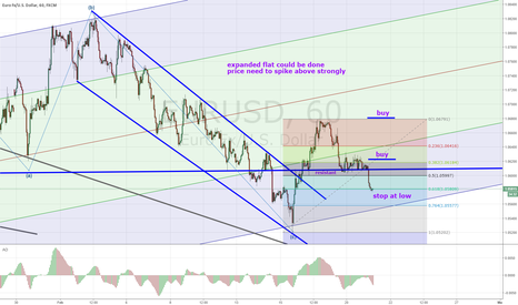 EURUSD: eurusd long idea update