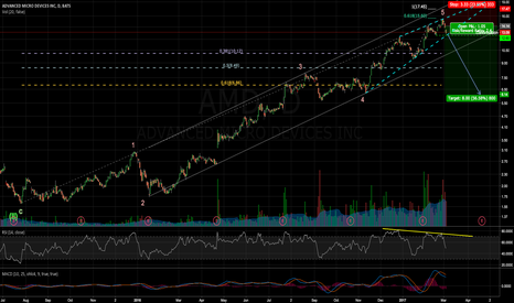 AMD: 2nd wave of a 3rd - AMD