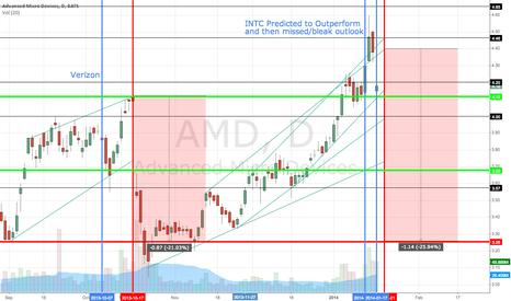 AMD: INTC ER effect on AMD