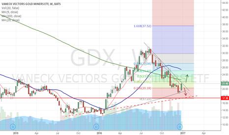 GDX: crossroads in GDX