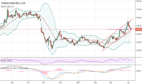 TORNTPHARM: Torrent pharma may bounce from support