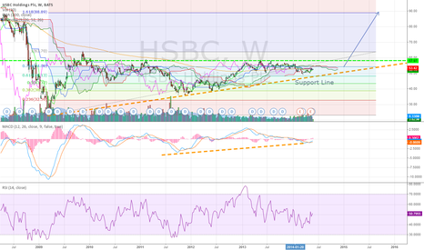 HSBC: HSBC Holdings Plc Weekly (22/2014) Chart Technical Analysis