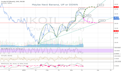 UKOIL: Banana up or Banana Down...