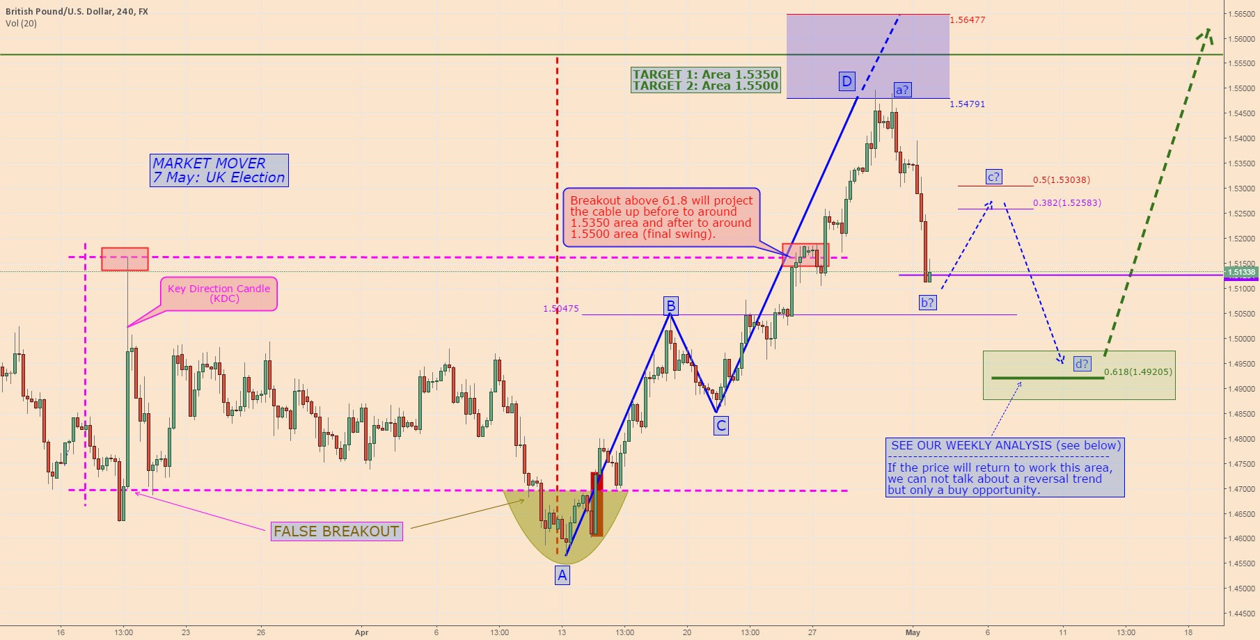 GBPUSD: Our Weekly Monitor