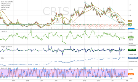 CRIS: Great partners, well oversold, FDA approved, small float, lots o