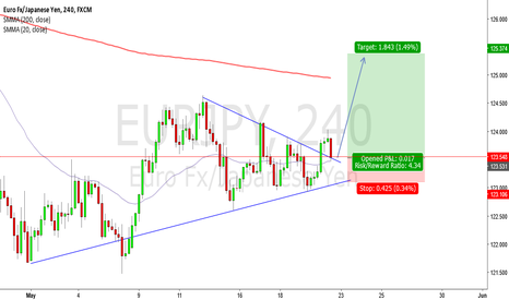 EURJPY: EURJPY Break Out & Re-Test on the 4H...Good Time To Get In!!!