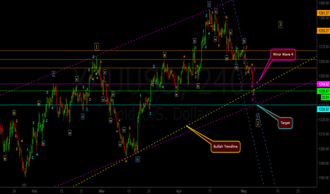 XAUUSD: Correction Close to Completion ?????