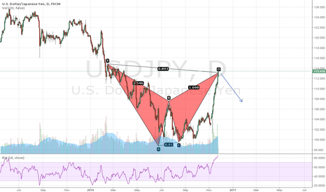 USDJPY: BEARISH BAT