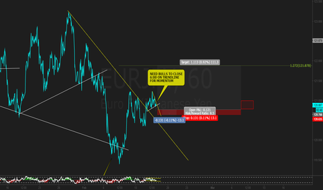 EURJPY: WAIT FOR 6:00 TO CLOSE!